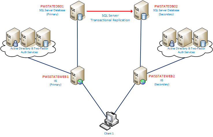 Passwordstate Backups Architecture